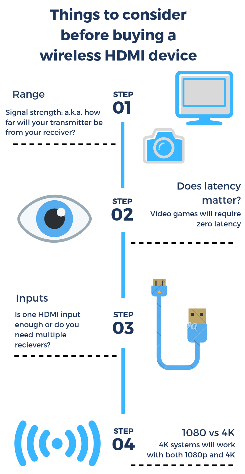 wireless HDMI guide infographic